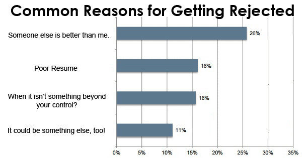 Reasons for Job Rejection